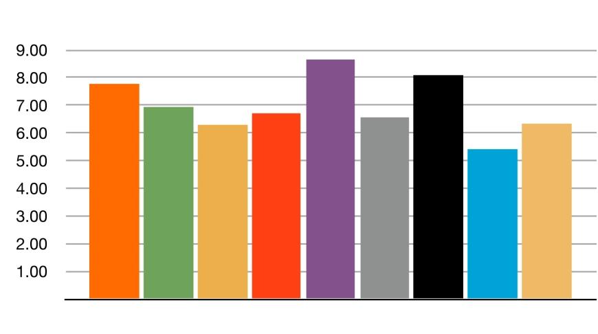 December Showcase Averages