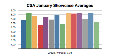Showcase Averages